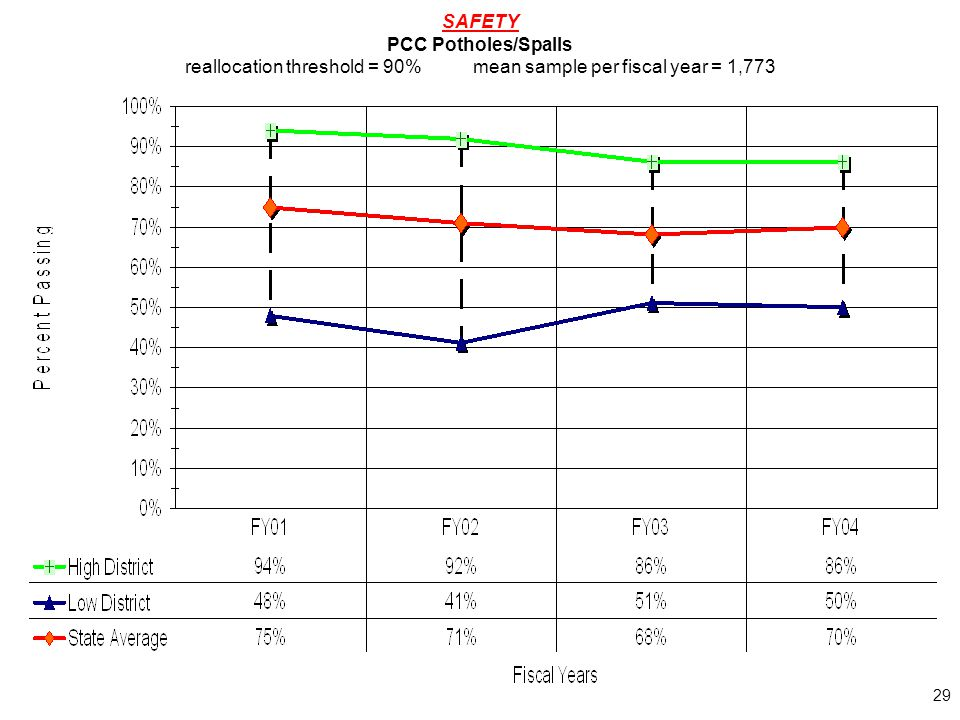 29 SAFETY PCC Potholes/Spalls reallocation threshold = 90%mean sample per fiscal year = 1,773