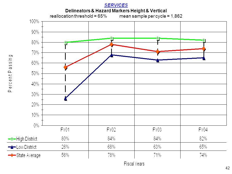 42 SERVICES Delineators & Hazard Markers Height & Vertical reallocation threshold = 65%mean sample per cycle = 1,862