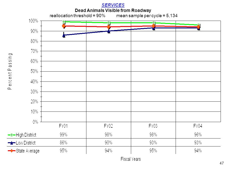 47 SERVICES Dead Animals Visible from Roadway reallocation threshold = 90%mean sample per cycle = 5,134