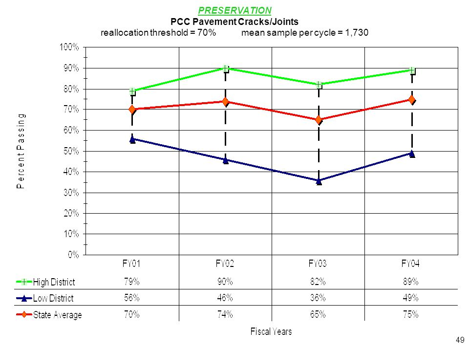 49 PRESERVATION PCC Pavement Cracks/Joints reallocation threshold = 70%mean sample per cycle = 1,730
