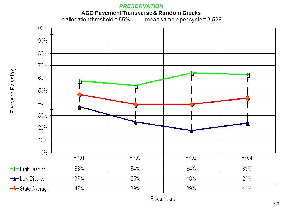 50 PRESERVATION ACC Pavement Transverse & Random Cracks reallocation threshold = 55%mean sample per cycle = 3,528