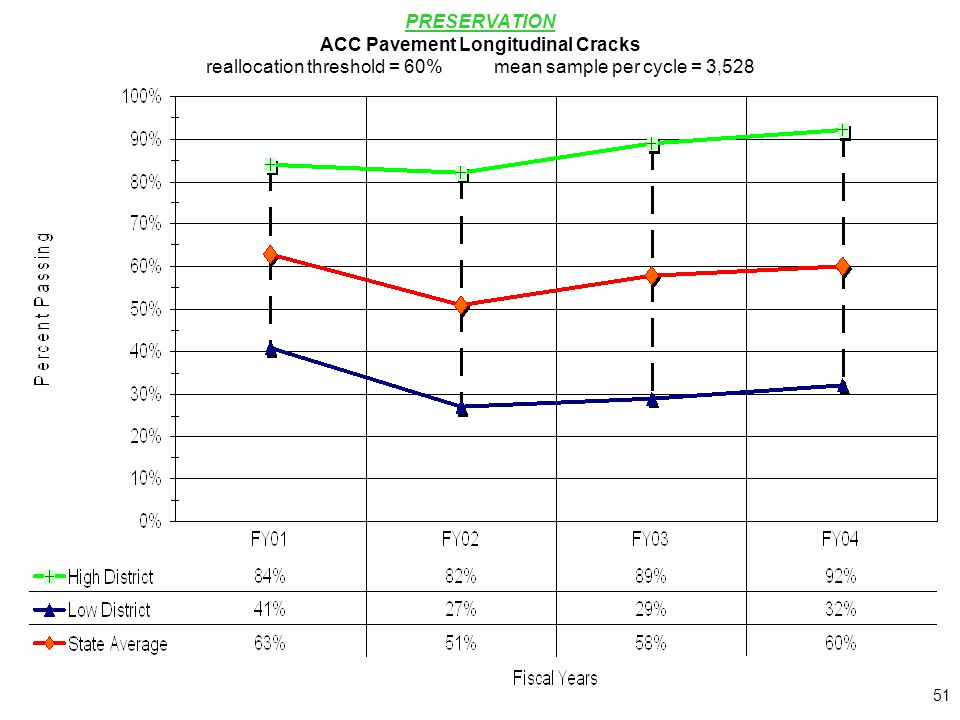 51 PRESERVATION ACC Pavement Longitudinal Cracks reallocation threshold = 60%mean sample per cycle = 3,528