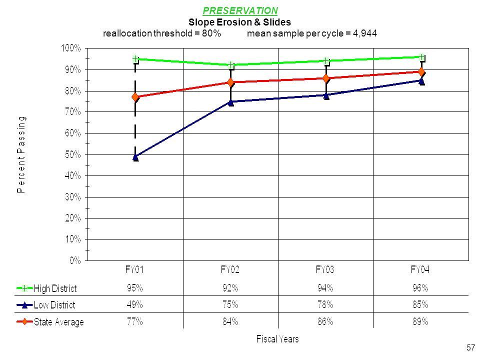 57 PRESERVATION Slope Erosion & Slides reallocation threshold = 80%mean sample per cycle = 4,944