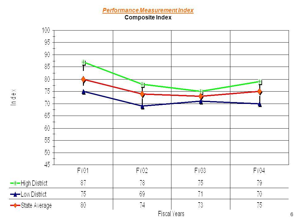 6 Performance Measurement Index Composite Index