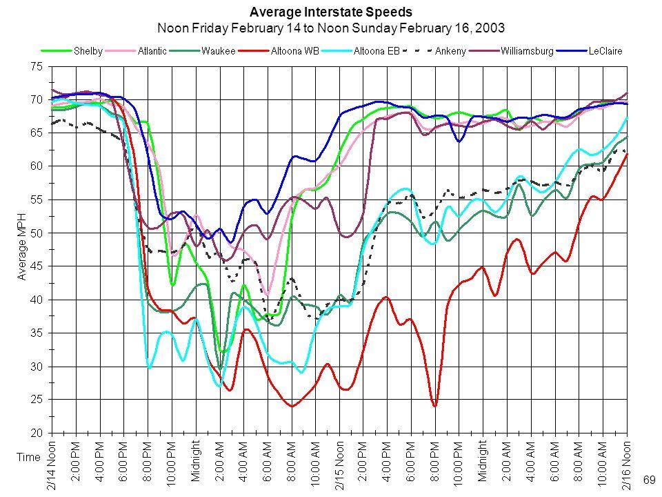 69 Average Interstate Speeds Noon Friday February 14 to Noon Sunday February 16, 2003