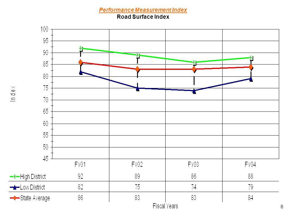 8 Performance Measurement Index Road Surface Index