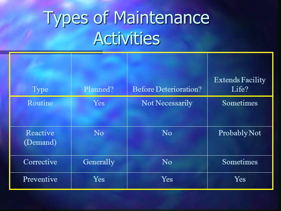 Types of Maintenance Activities SometimesNoGenerallyCorrective Yes Preventive Probably NotNo Reactive (Demand) SometimesNot NecessarilyYesRoutine Extends Facility Life Before Deterioration Planned Type