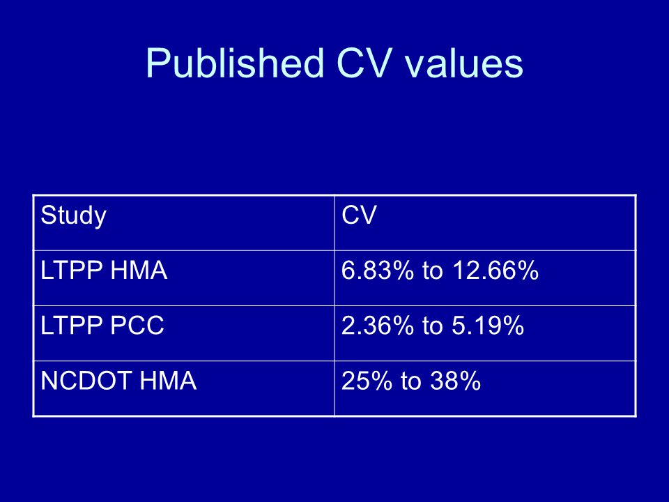 Published CV values StudyCV LTPP HMA6.83% to 12.66% LTPP PCC2.36% to 5.19% NCDOT HMA25% to 38%