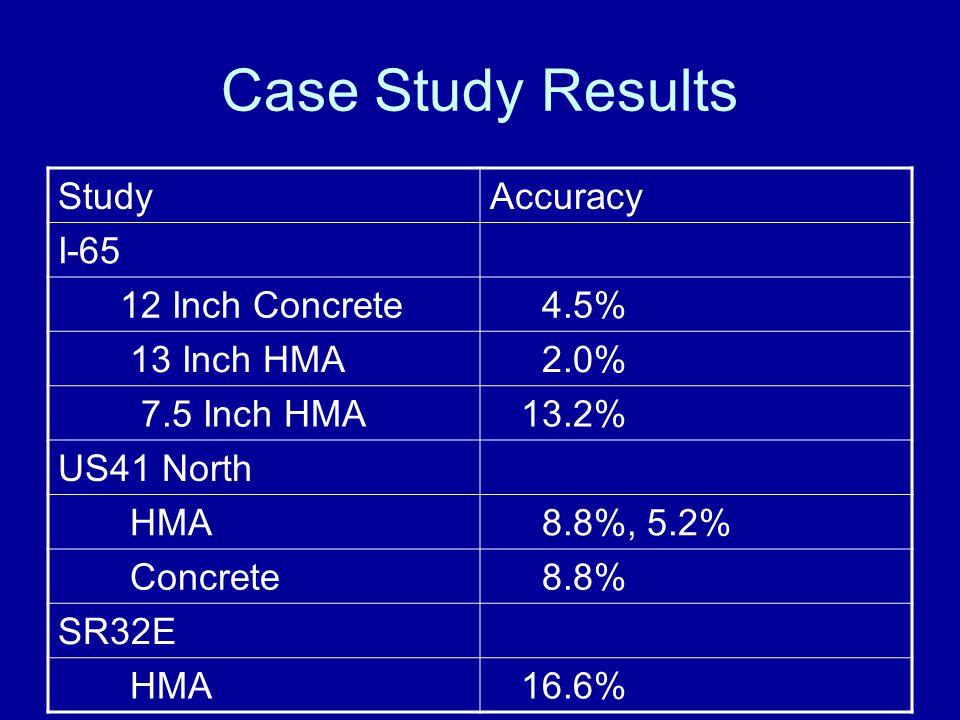 Case Study Results StudyAccuracy I-65 12 Inch Concrete 4.5% 13 Inch HMA 2.0% 7.5 Inch HMA 13.2% US41 North HMA 8.8%, 5.2% Concrete 8.8% SR32E HMA 16.6%