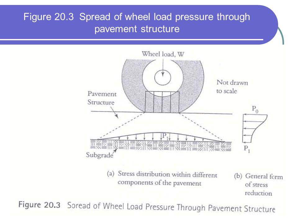 Figure 20.3 Spread of wheel load pressure through pavement structure