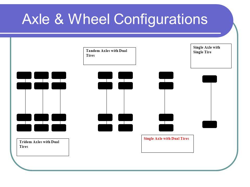 Axle & Wheel Configurations Single Axle with Single Tire Single Axle with Dual Tires Tandem Axles with Dual Tires Tridem Axles with Dual Tires