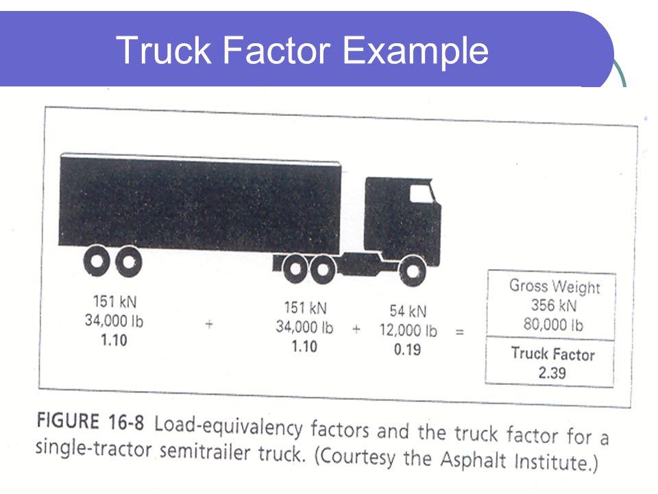 Truck Factor Example