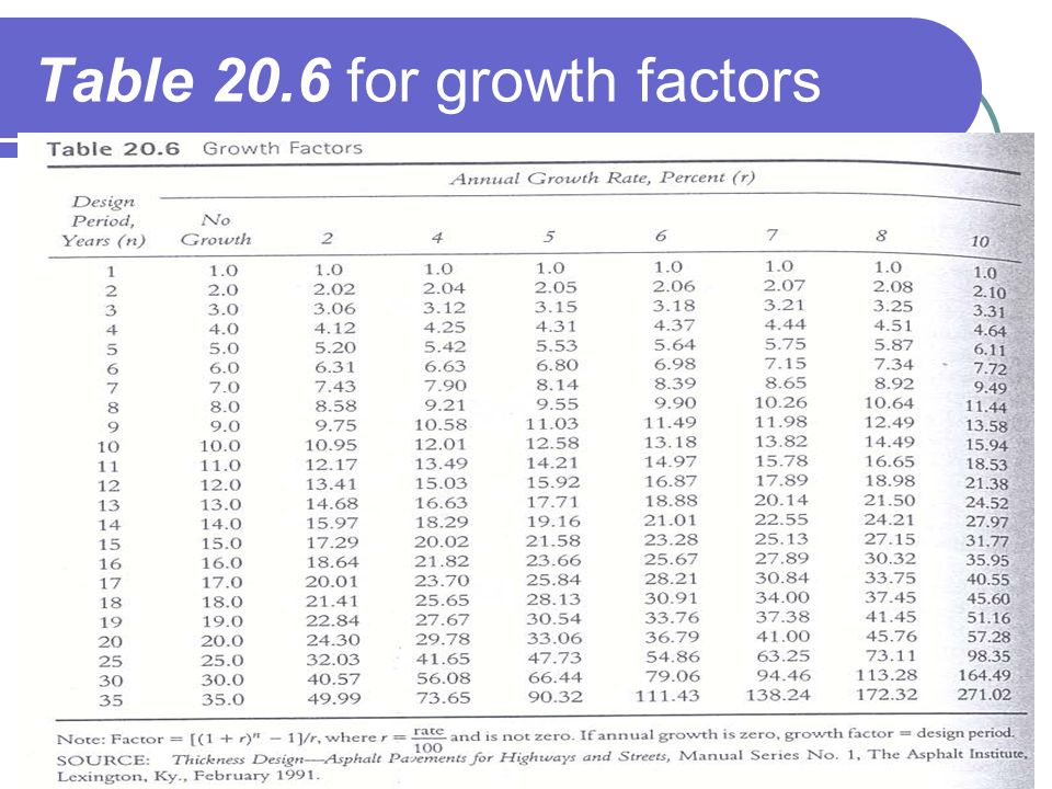 Table 20.6 for growth factors