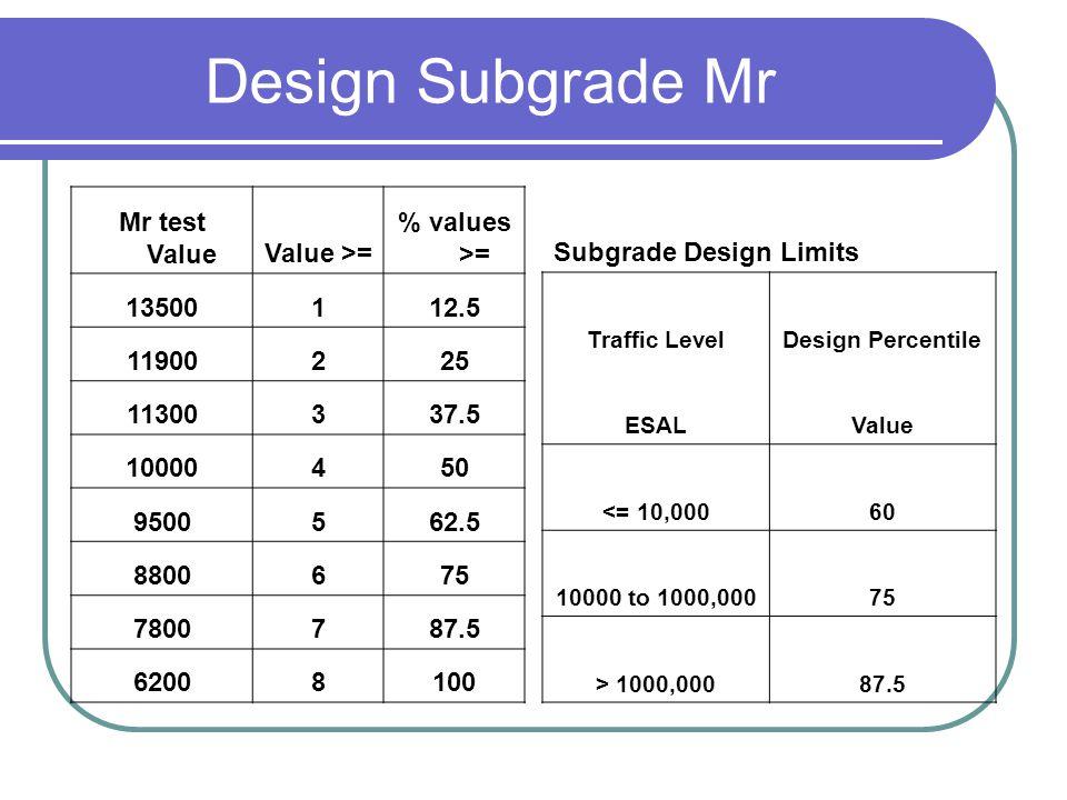 Design Subgrade Mr Mr test ValueValue >= % values >= 13500112.5 11900225 11300337.5 10000450 9500562.5 8800675 7800787.5 62008100 Subgrade Design Limi