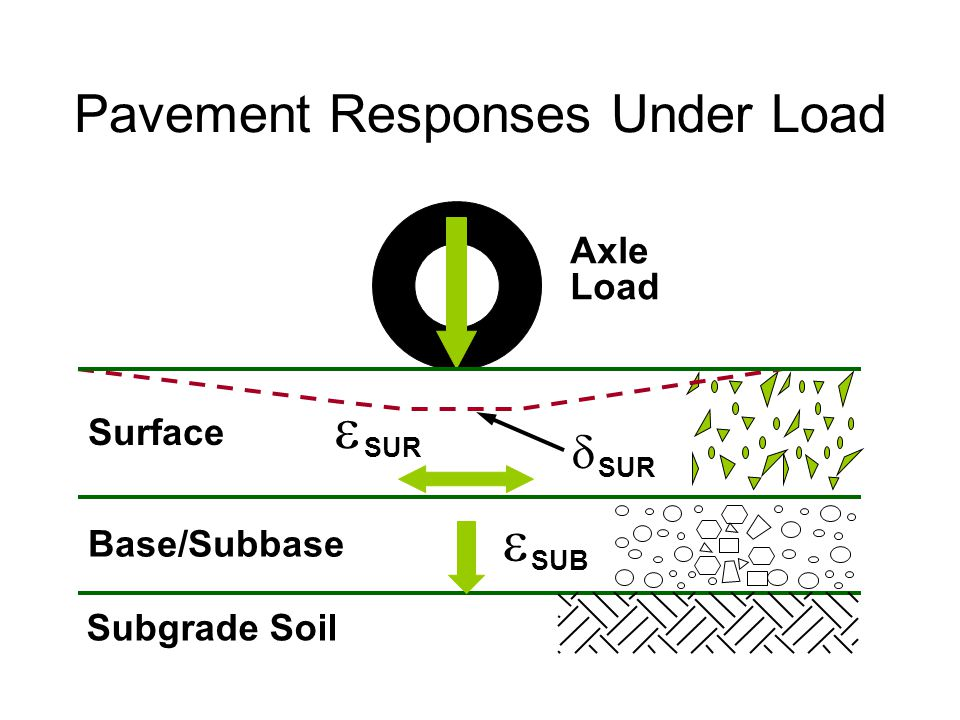 Subgrade Soil Base/Subbase Surface   SUR SUB SUR Axle Load  Pavement Responses Under Load