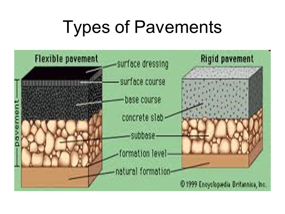 Basement soil of road bed.Important for structural and pavement life.