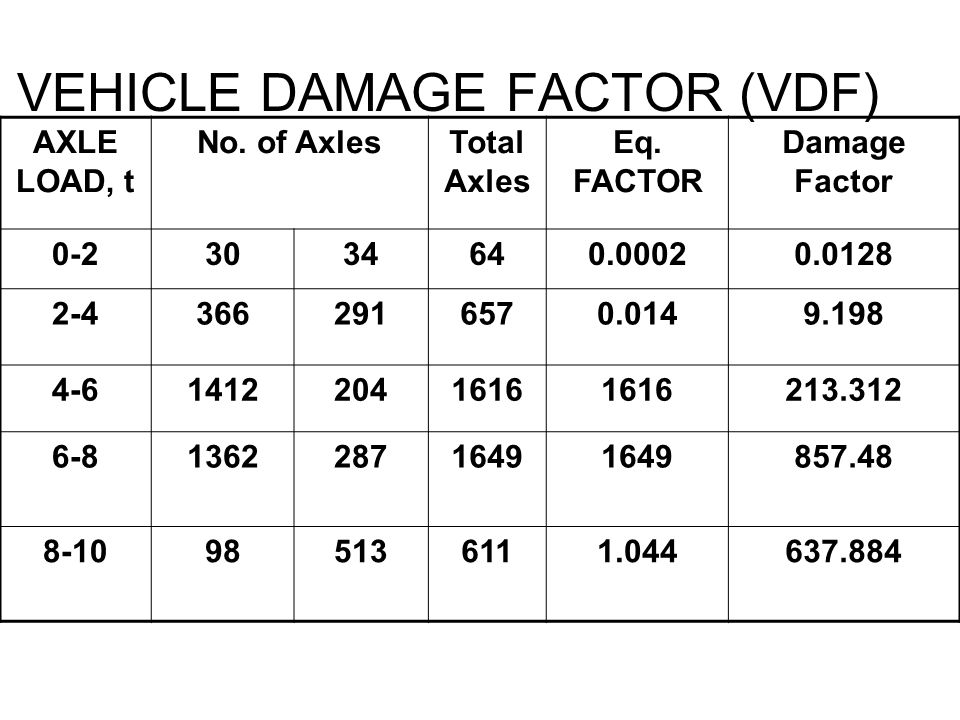 VEHICLE DAMAGE FACTOR (VDF) AXLE LOAD, t No. of AxlesTotal Axles Eq. FACTOR Damage Factor 0-23034640.00020.0128 2-43662916570.0149.198 4-614122041616