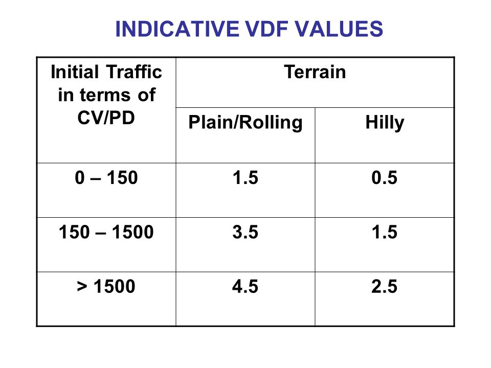INDICATIVE VDF VALUES Initial Traffic in terms of CV/PD Terrain Plain/RollingHilly 0 – 1501.50.5 150 – 15003.51.5 > 15004.52.5