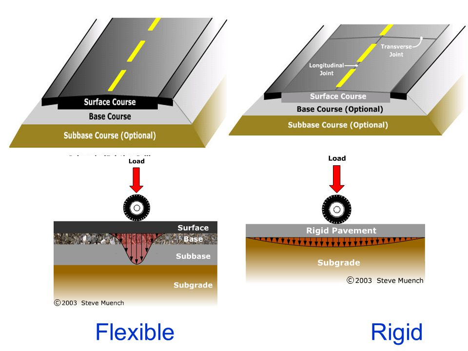 Evaluation Of Pavement Component Layers -Sub-base And Base Course - To Provide Stress Transmitting Medium -To distribute Wheel Loads -To Prevent Shear and Consolidation Deformation In case of rigid pavements to -Prevent pumping -Protect the subgrade against frost action -Plate Bearing Test –CBR Test