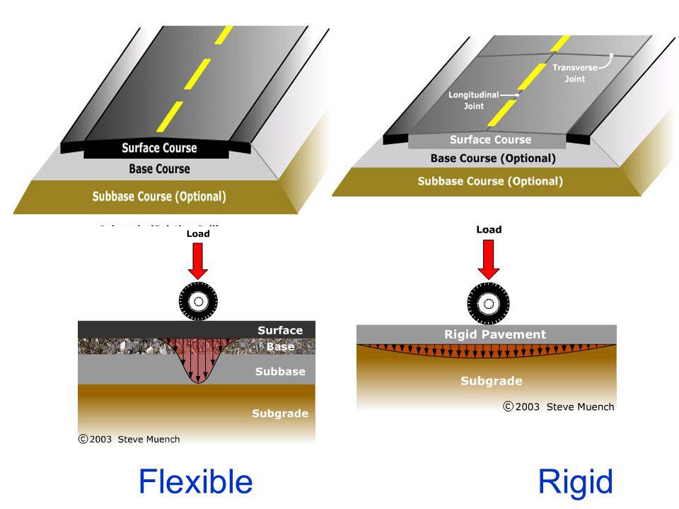 Thickness & composition (mm) Flexible Pavement Layers (IRC) (CSA< 10 msa)