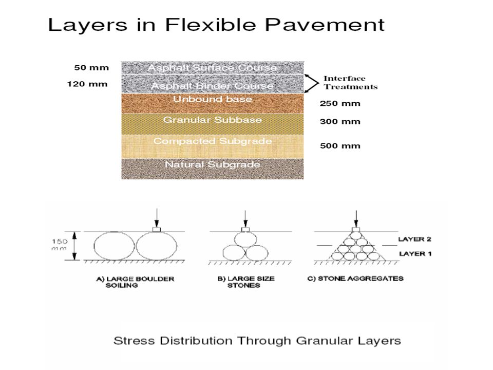 Wearing Course High Resistance to Deformation High Resistance to Fatigue; ability to withstand high strains - flexible Sufficient Stiffness to Reduce Stresses in the Underlying Layers High Resistance to Environmental Degradation; durable Low Permeability - Water Tight Layer against Ingress of Surface Water Good Workability – Allow Adequate Compaction Sufficient Surface Texture – Good Skid Resistance in Wet Weather - bituminous materials used in wearing course tested by Marshall test