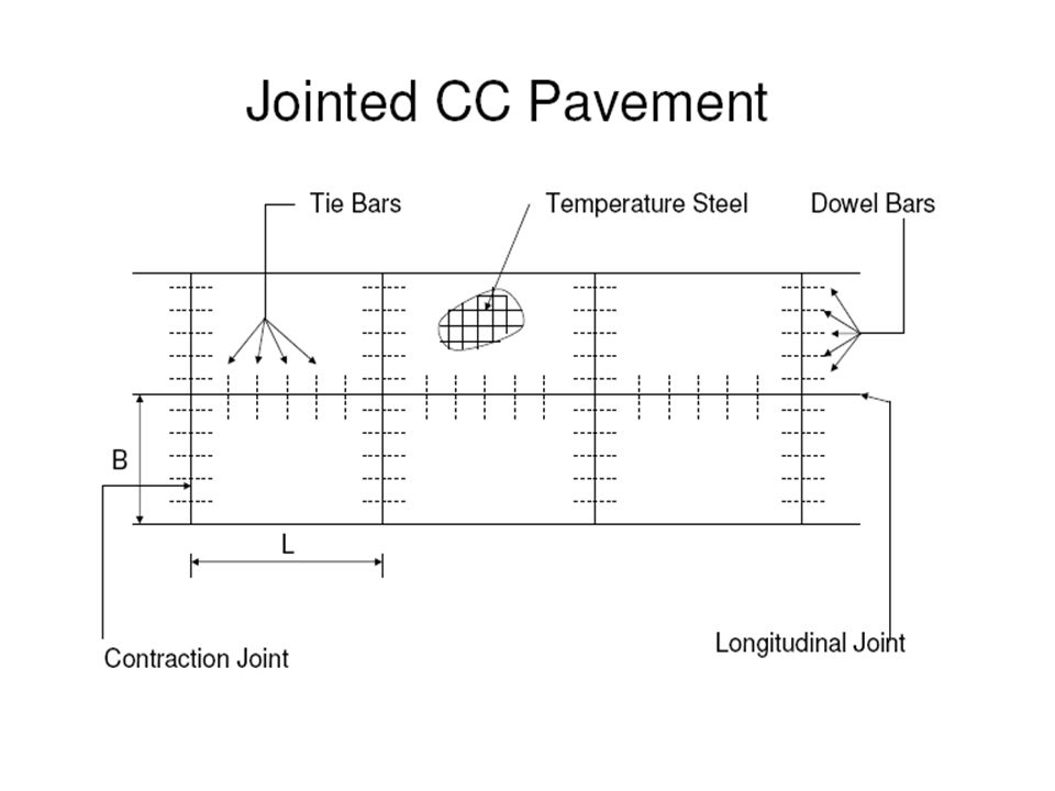 DATA: Two-lane single carriageway= 400 CV/day (sum of both directions) Initial traffic in a year of completion of construction Traffic growth rate per annum = 7.5 percent Design life= 15 years Vehicle damage factor= 2.5 (standard axles per commercial vehicle) Design CBR value of sub-grade soil= 4 %