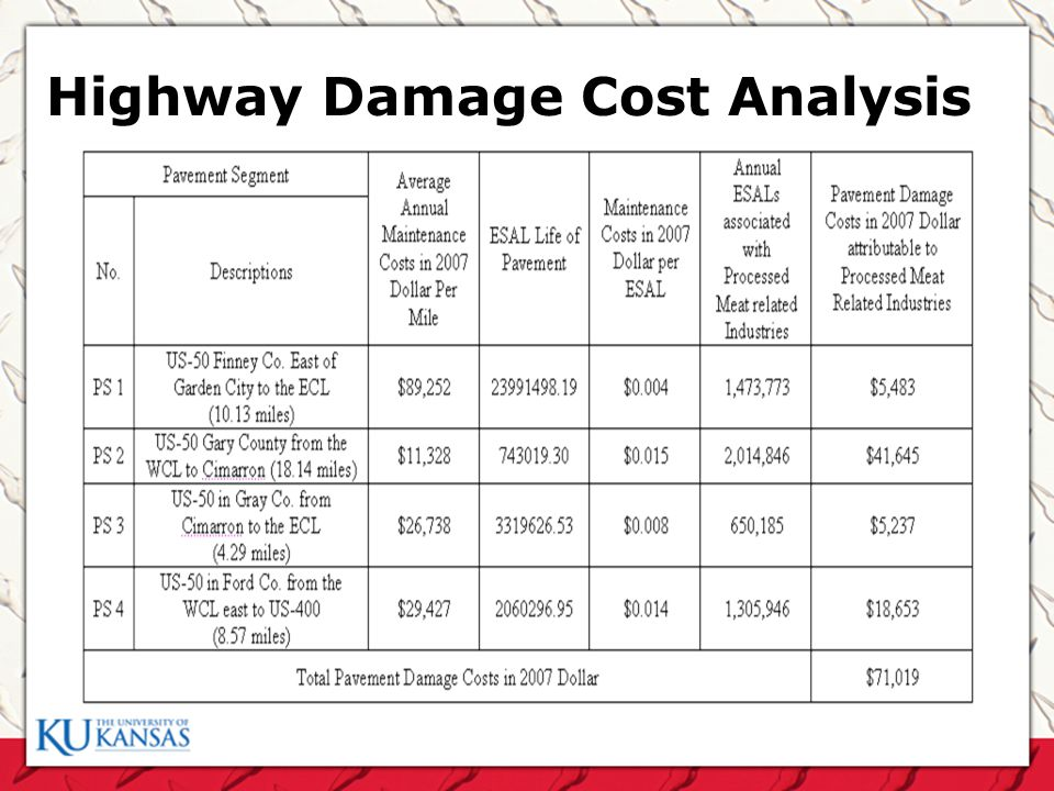 Highway Damage Cost Analysis