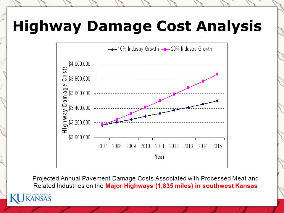 Highway Damage Cost Analysis Major Highways (1,835 miles) in southwest Kansas Projected Annual Pavement Damage Costs Associated with Processed Meat and Related Industries on the Major Highways (1,835 miles) in southwest Kansas