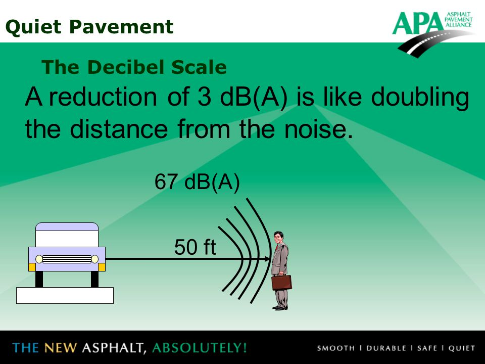 Quiet Pavement The Decibel Scale Increasing the decibel level by 10 doubles the noise intensity.