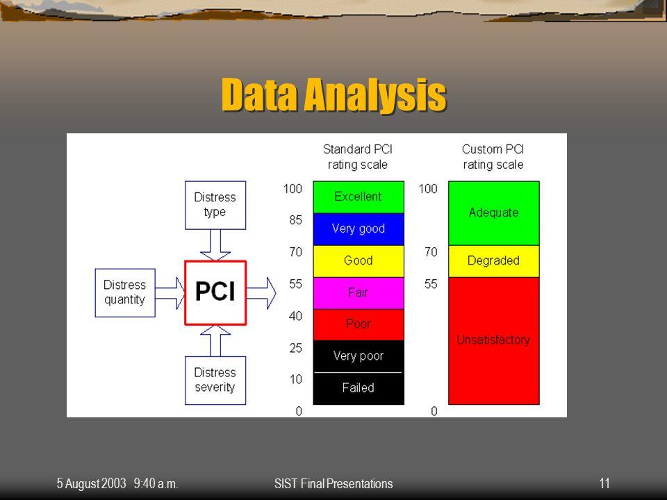 5 August 2003 9:40 a.m.SIST Final Presentations11 Data Analysis