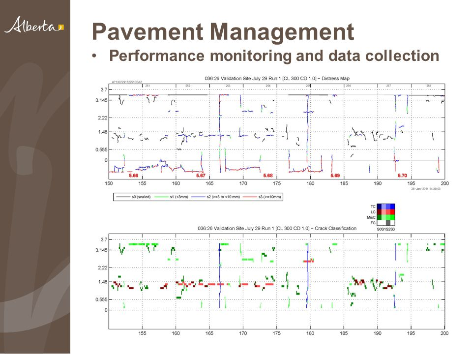 Pavement Management Performance monitoring and data collection 12