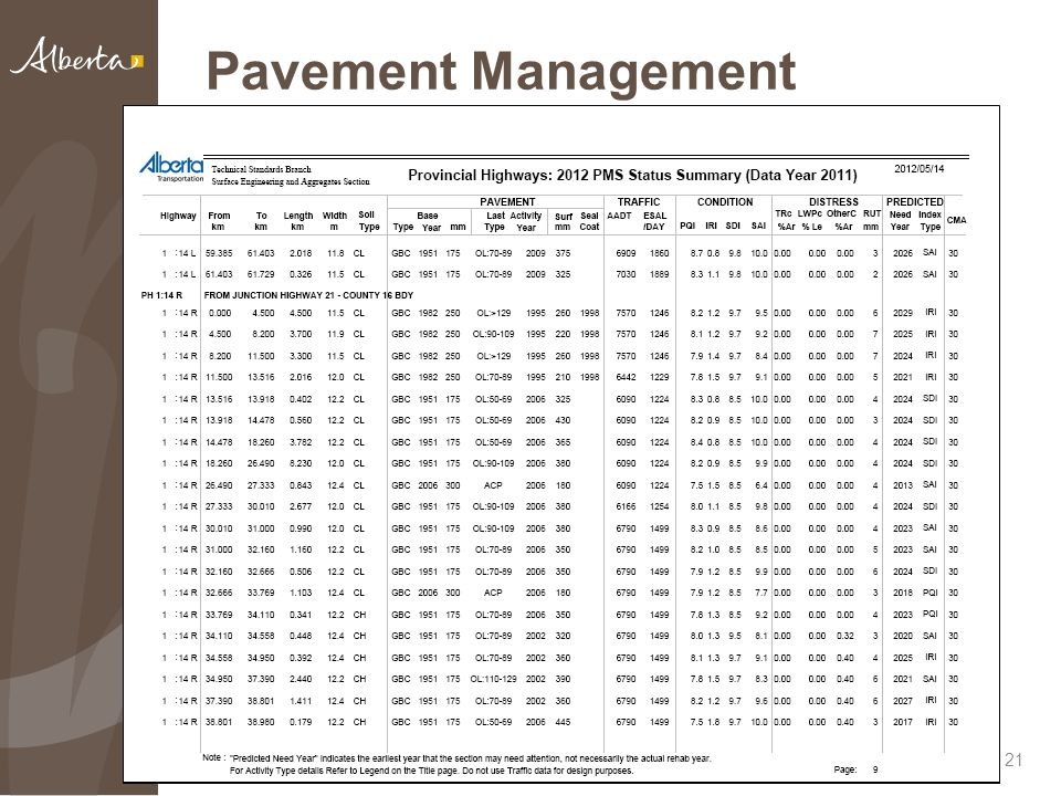Pavement Management Performance monitoring and data collection 21