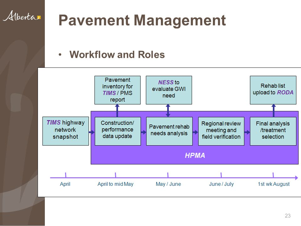 Pavement Management Workflow and Roles 23