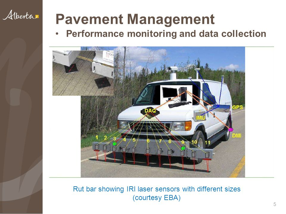 Pavement Management Performance monitoring and data collection 5 Rut bar showing IRI laser sensors with different sizes (courtesy EBA)