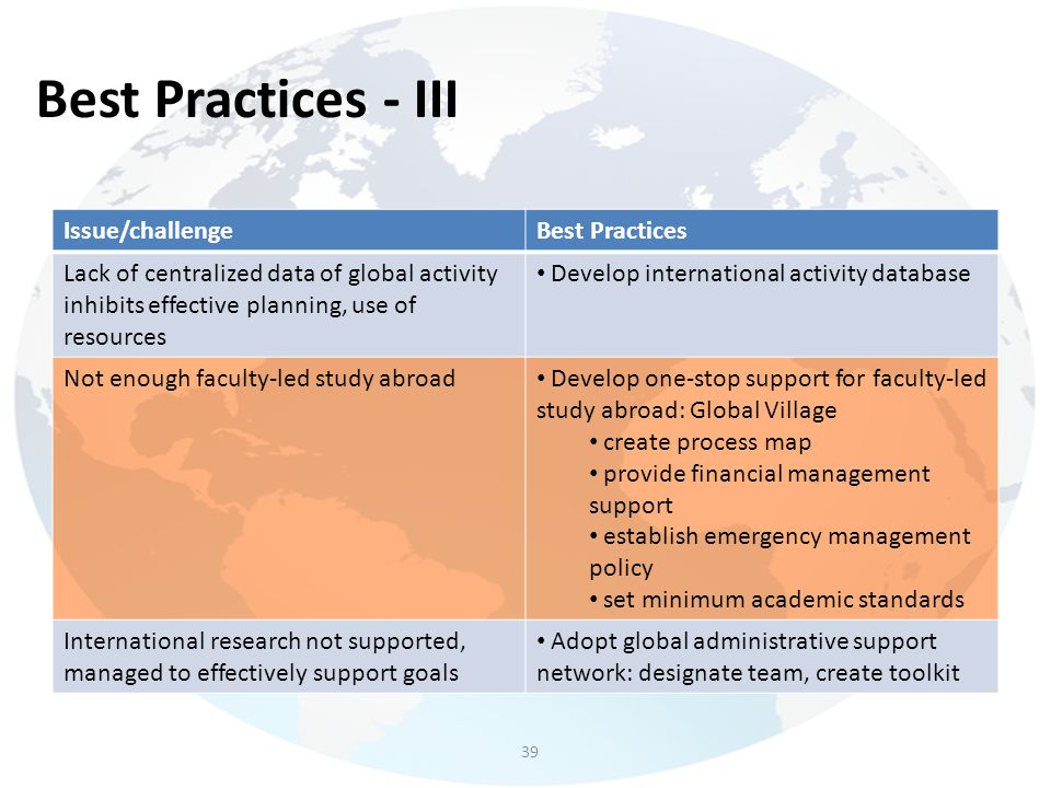 Best Practices - III Issue/challengeBest Practices Lack of centralized data of global activity inhibits effective planning, use of resources Develop i
