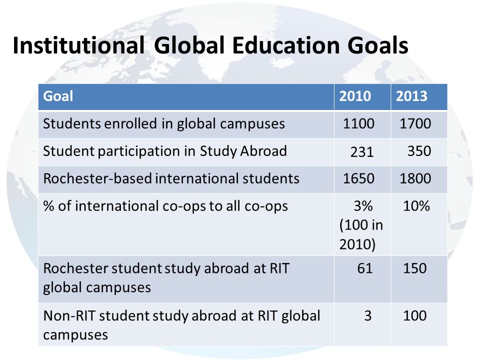 Institutional Global Education Goals 7 Goal20102013 Students enrolled in global campuses 1100 1700 Student participation in Study Abroad 231 350 Roche