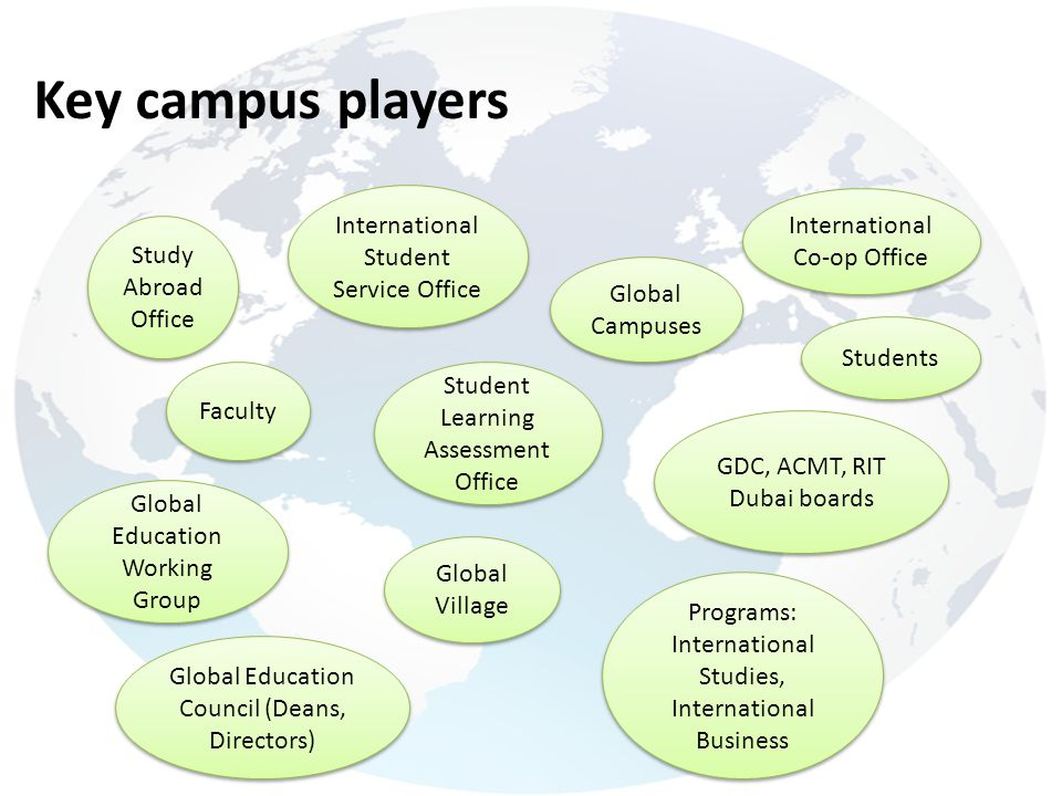 Key campus players Study Abroad Office International Student Service Office Faculty Students Global Village Global Education Council (Deans, Directors