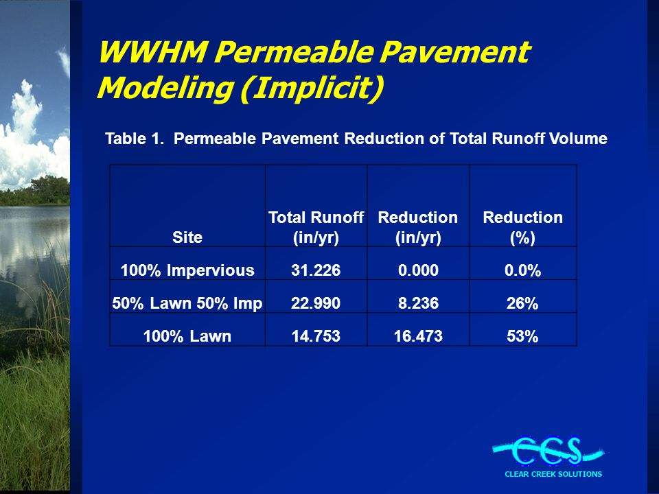 WWHM Permeable Pavement Modeling (Implicit) Table 1.