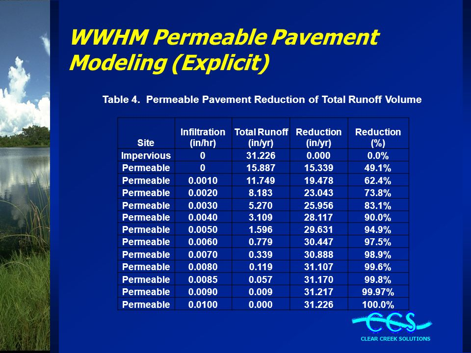WWHM Permeable Pavement Modeling (Explicit) Table 4.