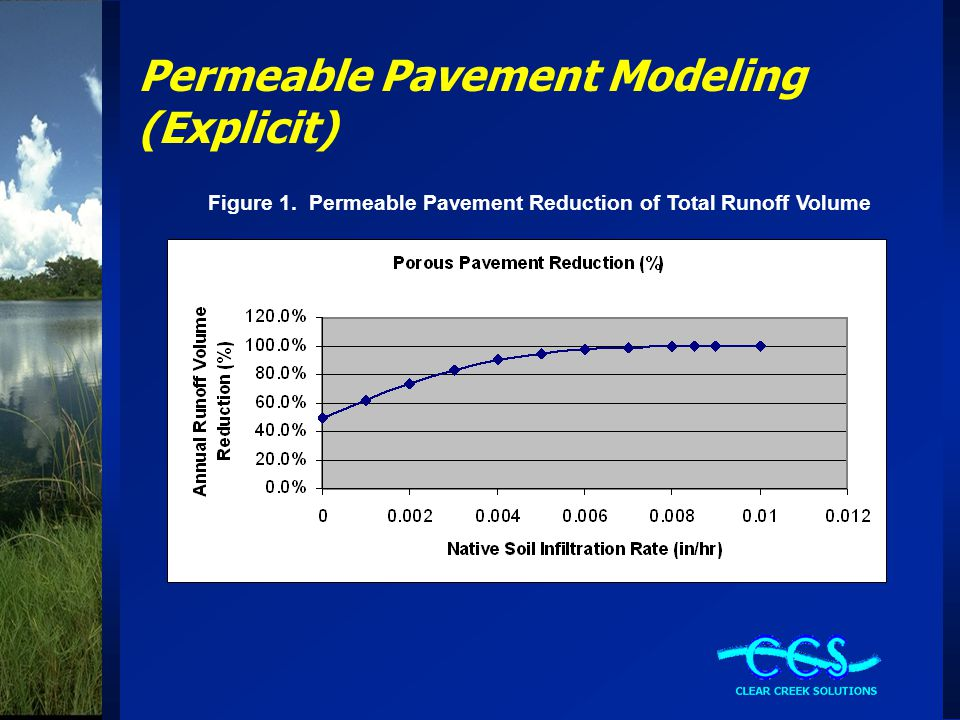WWHM Permeable Pavement Modeling (Explicit) Table 5.