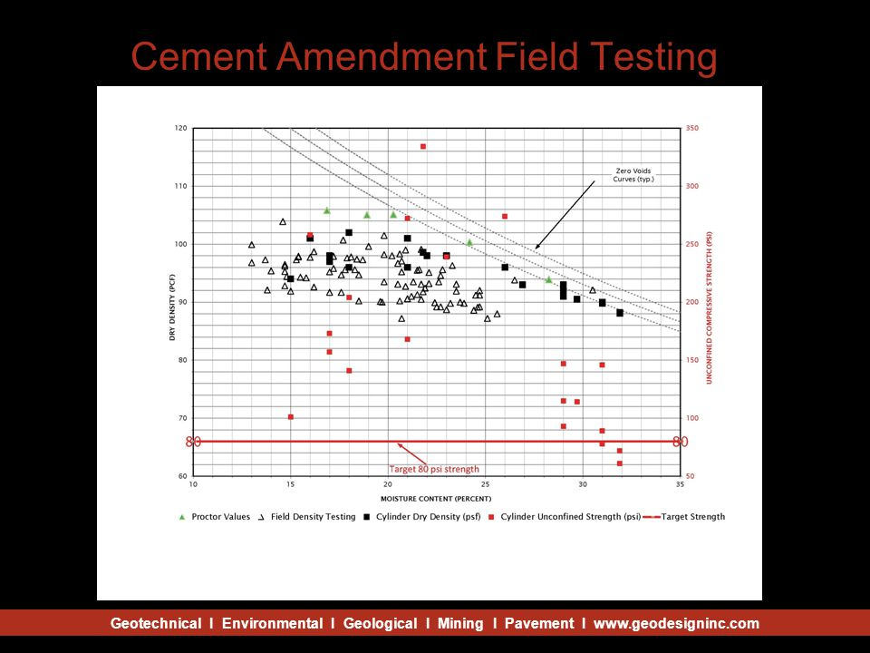 Geotechnical I Environmental I Geological I Mining I Pavement I www.geodesigninc.com Cement Amendment Field Testing