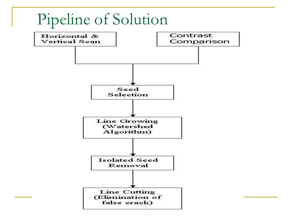 Pipeline of Solution