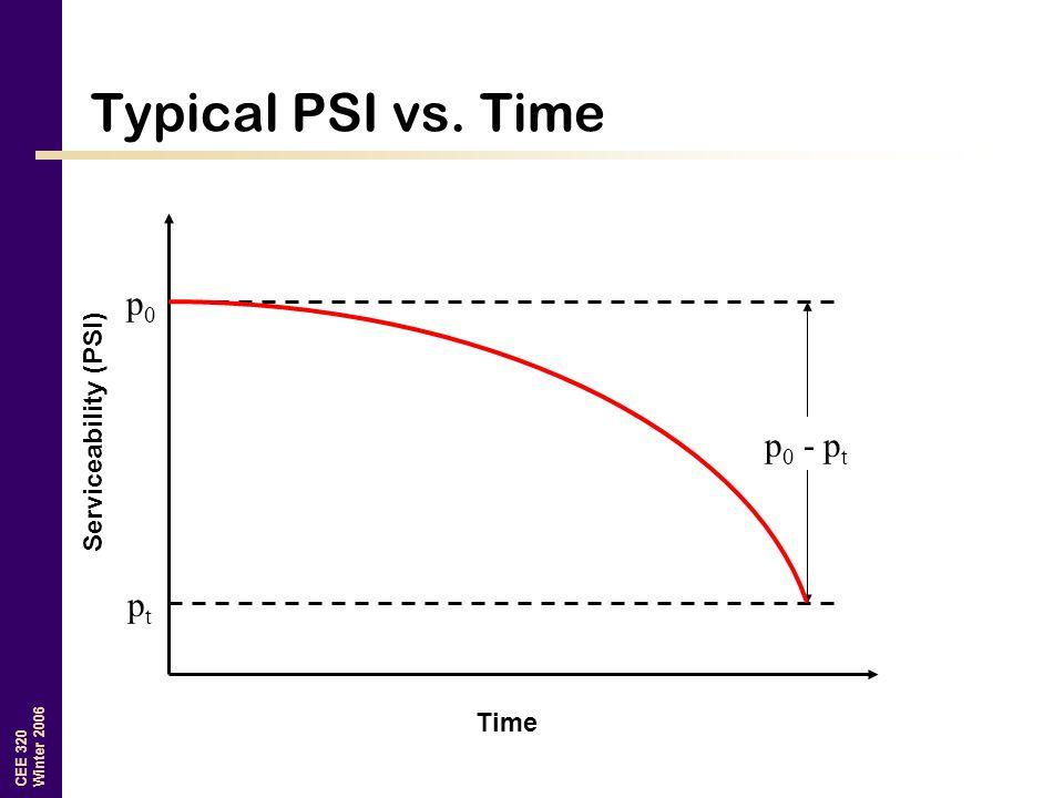 CEE 320 Winter 2006 Typical PSI vs. Time Time Serviceability (PSI) p0p0 ptpt p 0 - p t