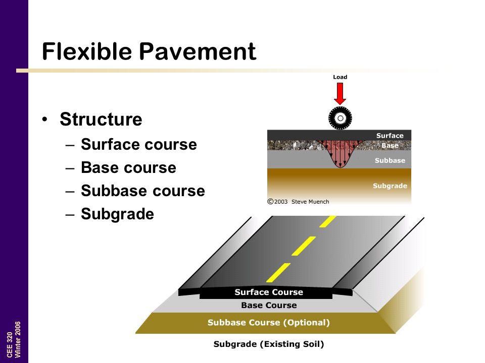 CEE 320 Winter 2006 Flexible Pavement Structure –Surface course –Base course –Subbase course –Subgrade