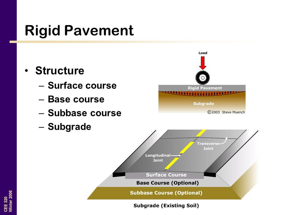 CEE 320 Winter 2006 Rigid Pavement Structure –Surface course –Base course –Subbase course –Subgrade