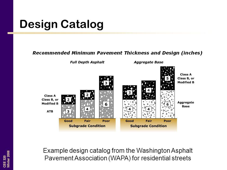 CEE 320 Winter 2006 Design Catalog Example design catalog from the Washington Asphalt Pavement Association (WAPA) for residential streets