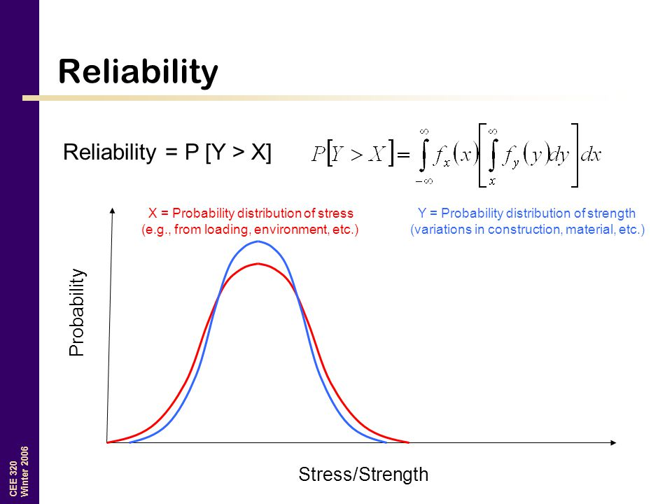 CEE 320 Winter 2006 Reliability X = Probability distribution of stress (e.g., from loading, environment, etc.) Y = Probability distribution of strengt