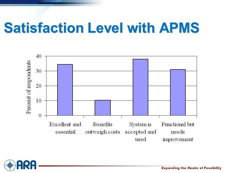 a Expanding the Realm of Possibility Satisfaction Level with APMS