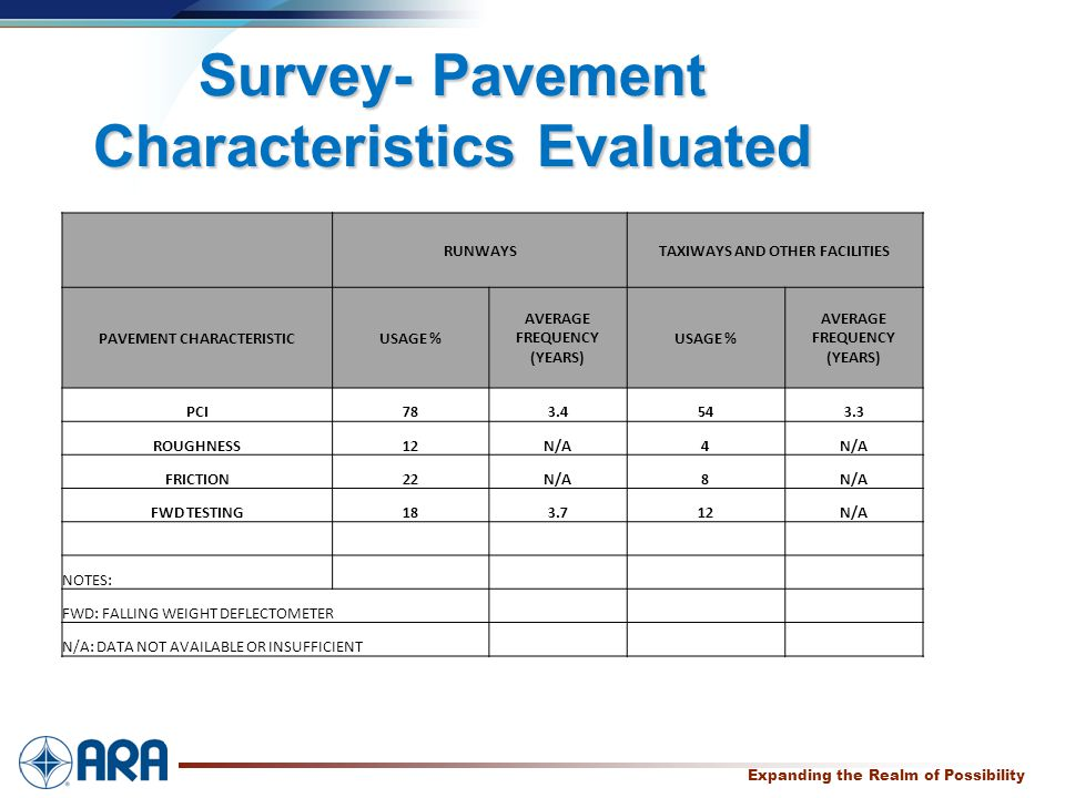 a Expanding the Realm of Possibility Survey- Pavement Characteristics Evaluated RUNWAYSTAXIWAYS AND OTHER FACILITIES PAVEMENT CHARACTERISTICUSAGE % AVERAGE FREQUENCY (YEARS) USAGE % AVERAGE FREQUENCY (YEARS) PCI783.4543.3 ROUGHNESS12N/A4 FRICTION22N/A8 FWD TESTING183.712N/A NOTES: FWD: FALLING WEIGHT DEFLECTOMETER N/A: DATA NOT AVAILABLE OR INSUFFICIENT