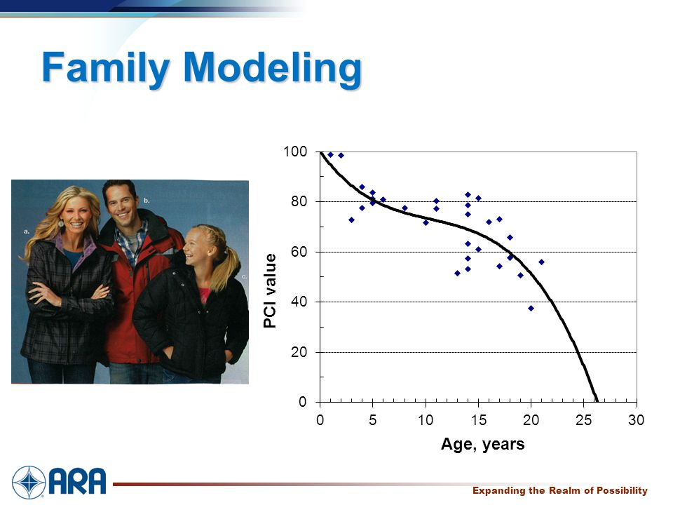 a Expanding the Realm of Possibility Family Modeling
